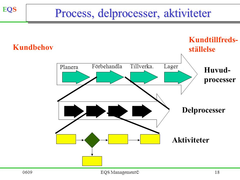 Process, delprocesser, aktiviteter