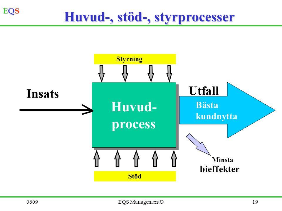Huvud-, stöd-, styrprocesser