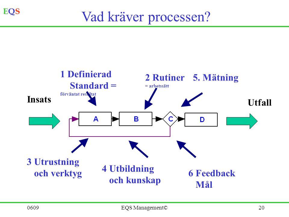 Vad kräver processen 1 Definierad Standard = 2 Rutiner 5. Mätning