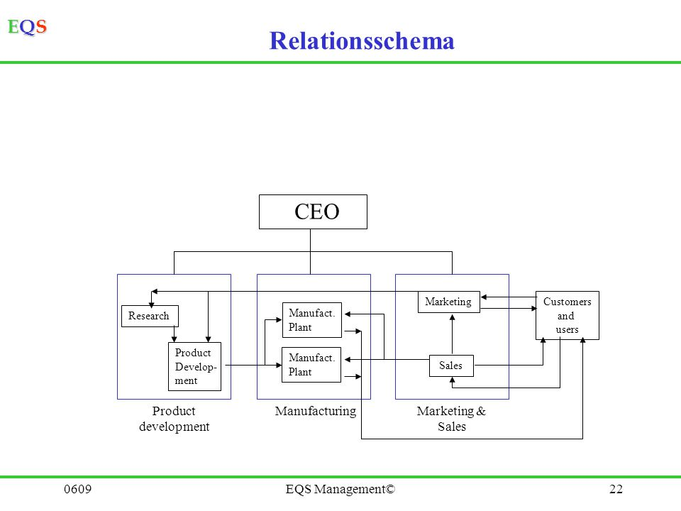 Relationsschema CEO Product development Manufacturing Marketing &