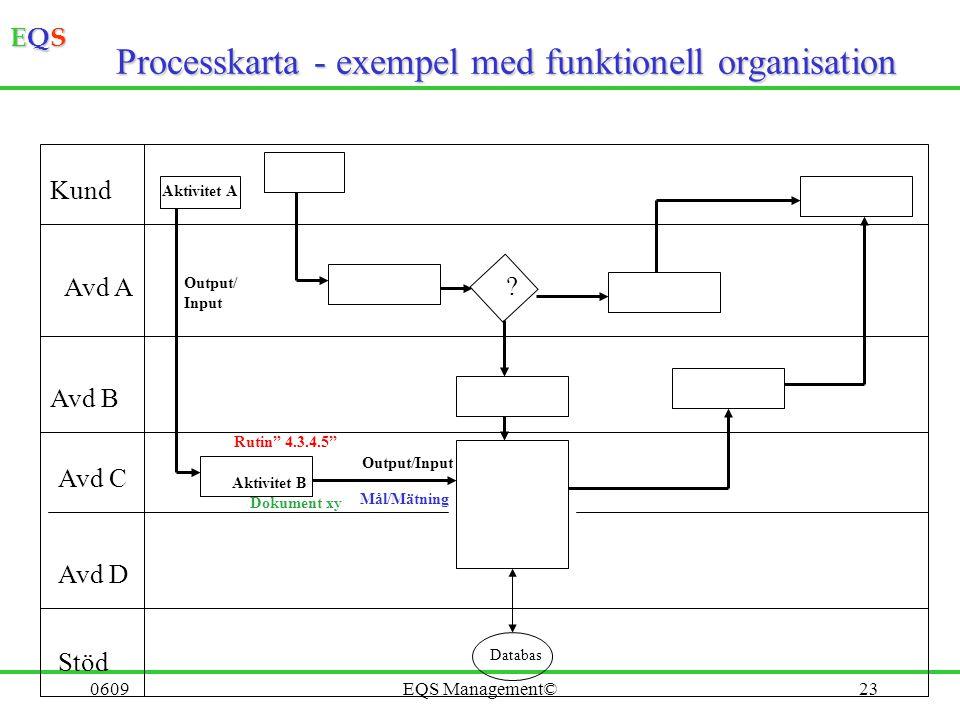 Processkarta - exempel med funktionell organisation