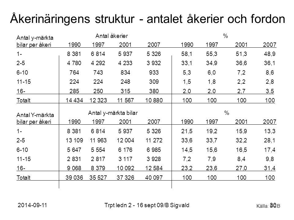 Åkerinäringens struktur - antalet åkerier och fordon