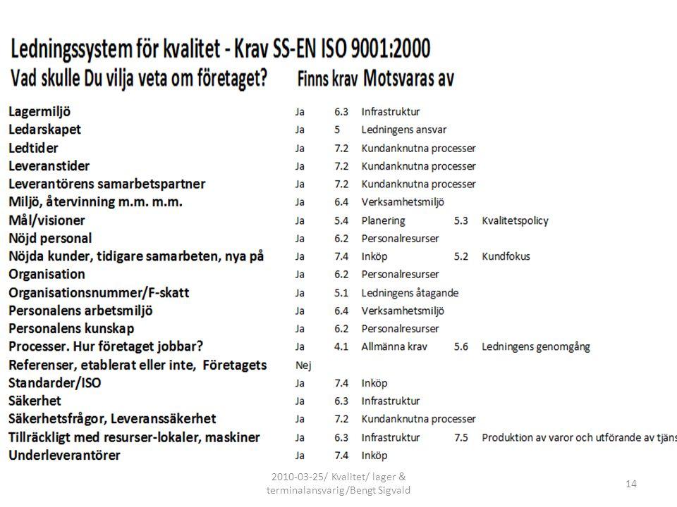 2010-03-25/ Kvalitet/ lager & terminalansvarig/Bengt Sigvald