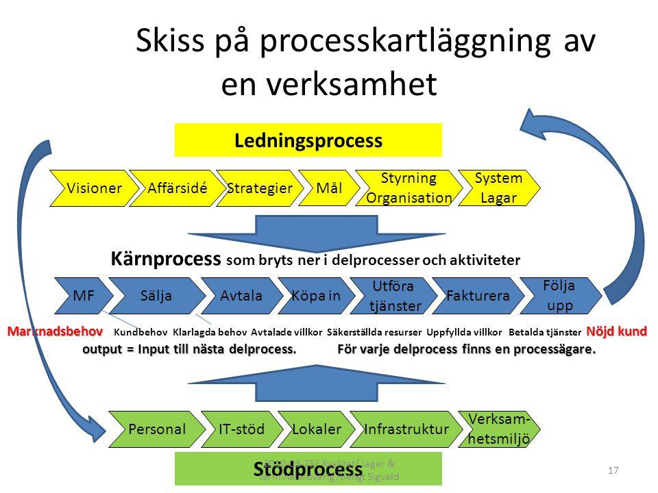 Skiss på processkartläggning av en verksamhet