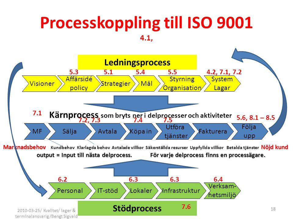 Processkoppling till ISO 9001 4.1,