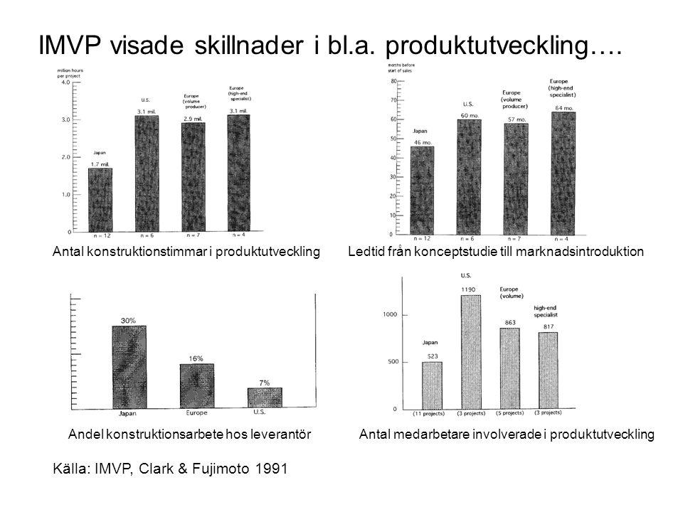 IMVP visade skillnader i bl.a. produktutveckling….