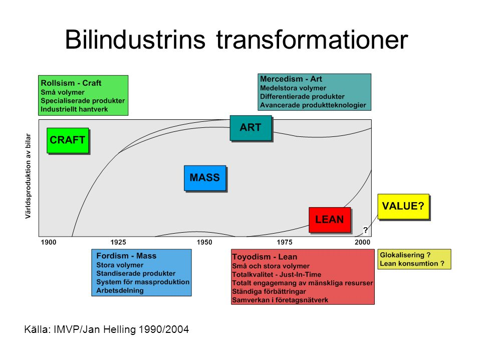 Bilindustrins transformationer