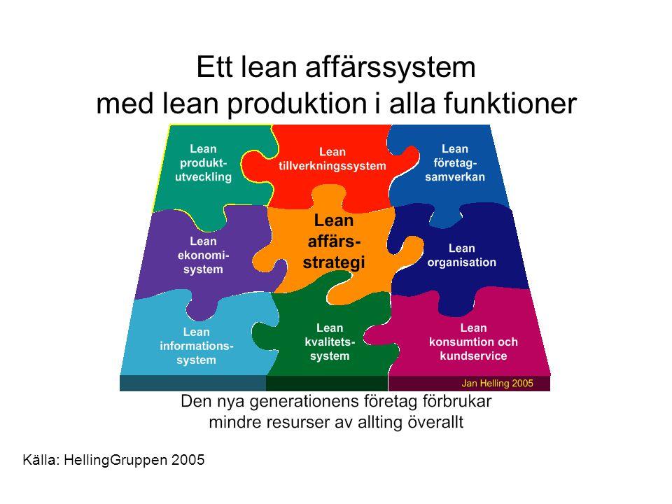Ett lean affärssystem med lean produktion i alla funktioner