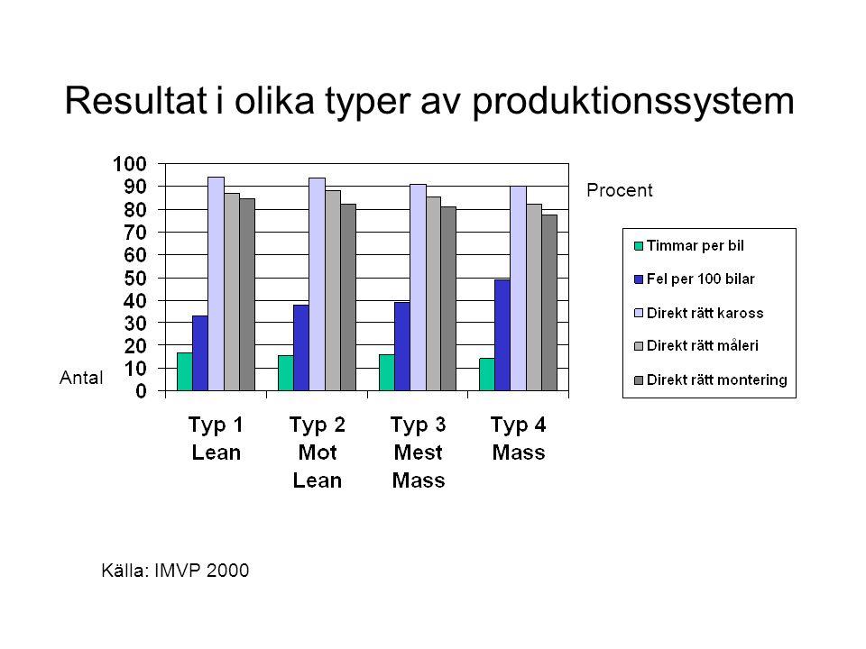 Resultat i olika typer av produktionssystem