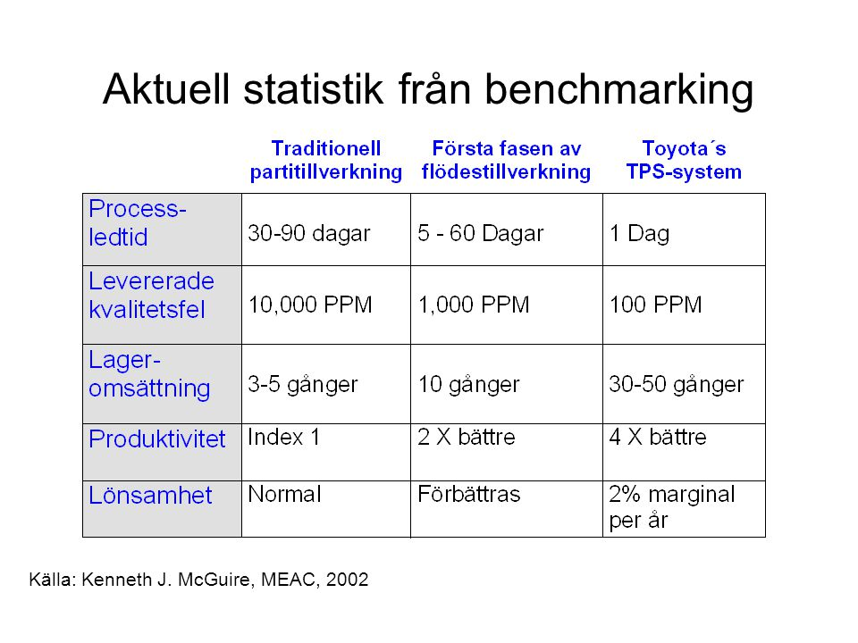 Aktuell statistik från benchmarking