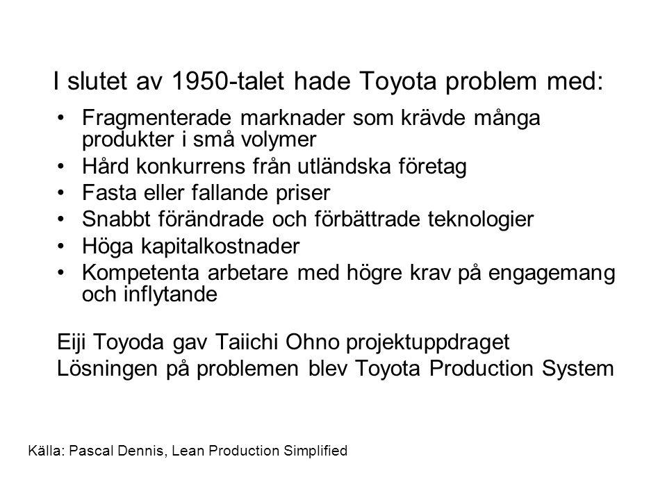 I slutet av 1950-talet hade Toyota problem med:
