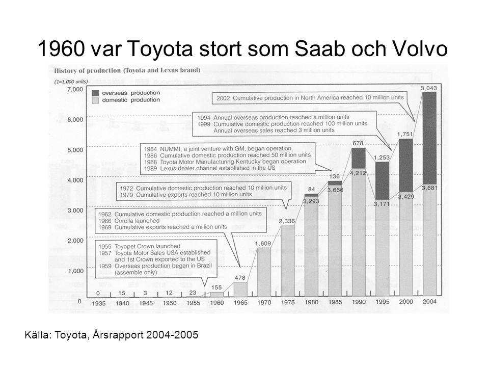 1960 var Toyota stort som Saab och Volvo