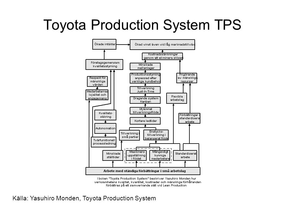 Toyota Production System TPS