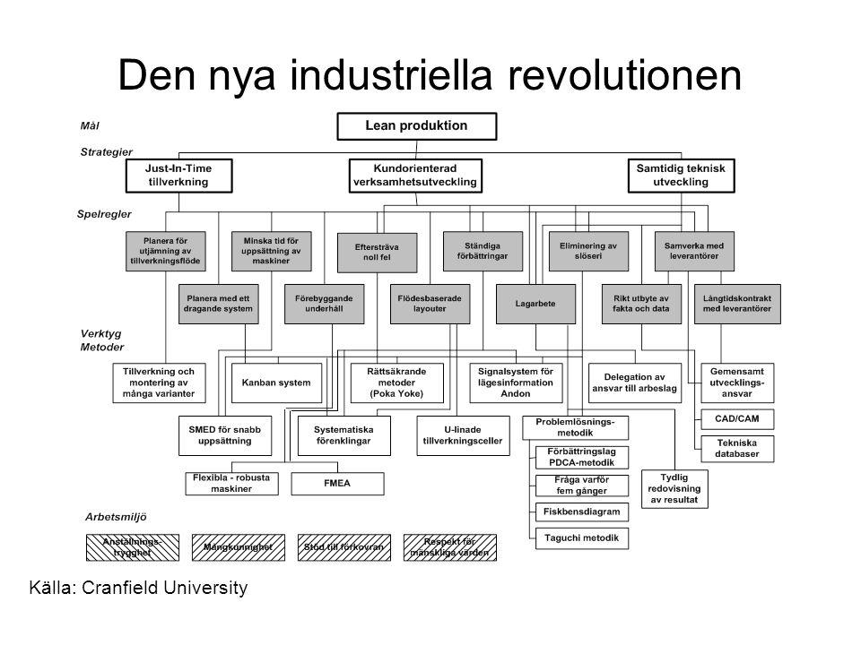 Den nya industriella revolutionen