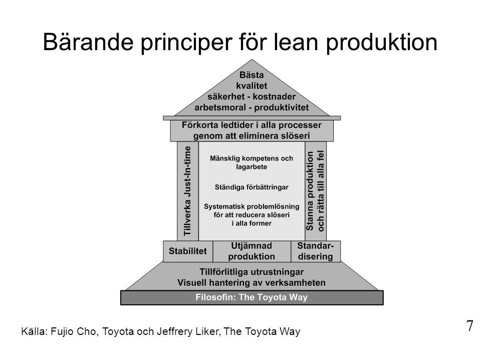 Bärande principer för lean produktion