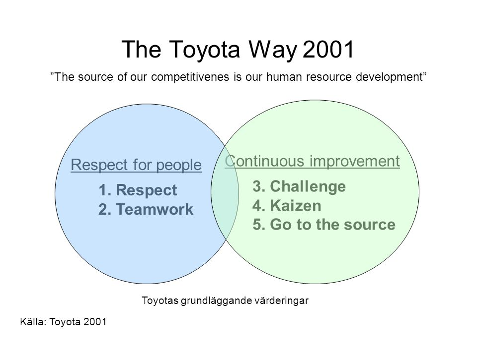 The Toyota Way 2001 The source of our competitivenes is our human resource development