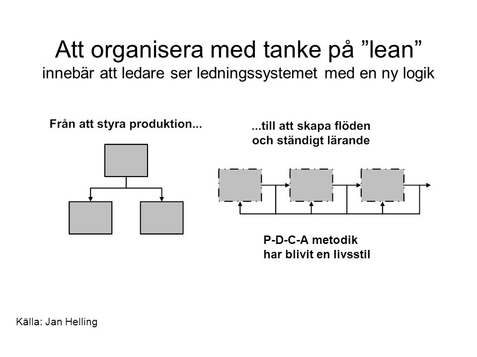 Att organisera med tanke på lean innebär att ledare ser ledningssystemet med en ny logik