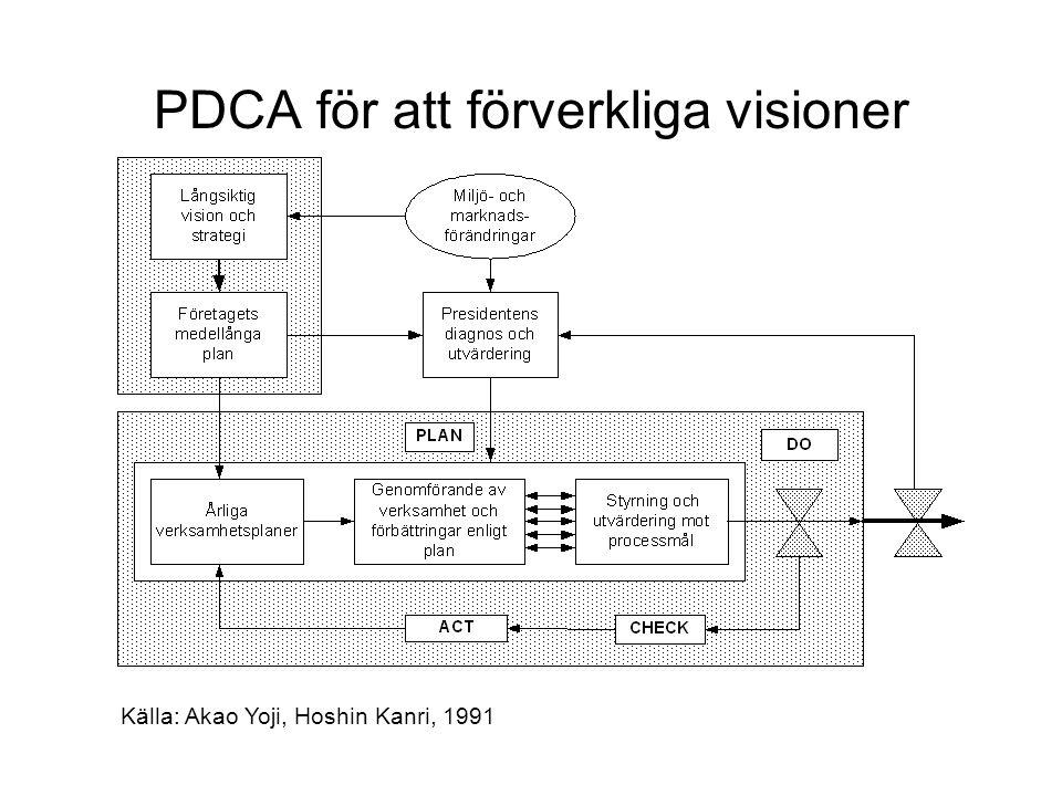 PDCA för att förverkliga visioner