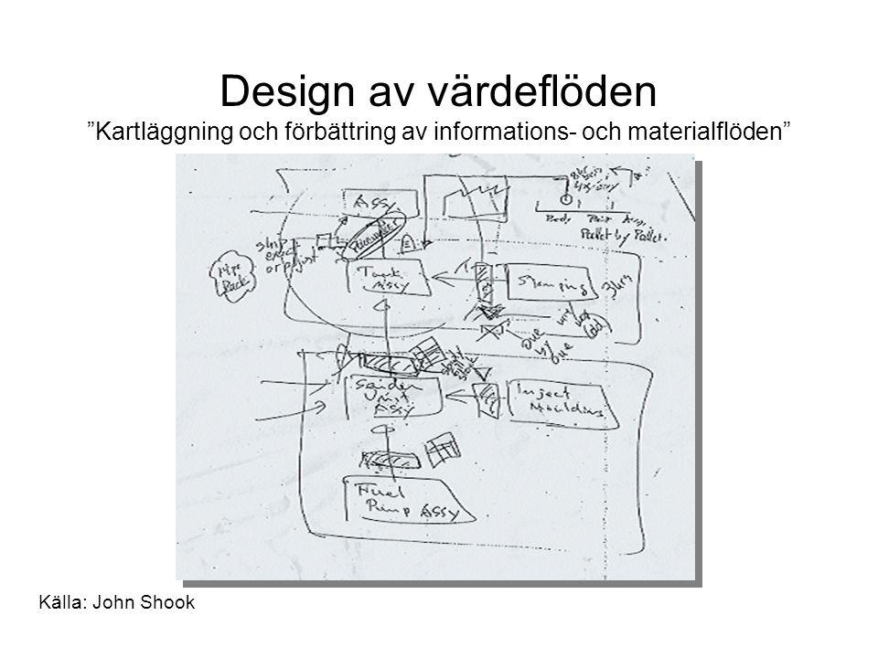 Design av värdeflöden Kartläggning och förbättring av informations- och materialflöden