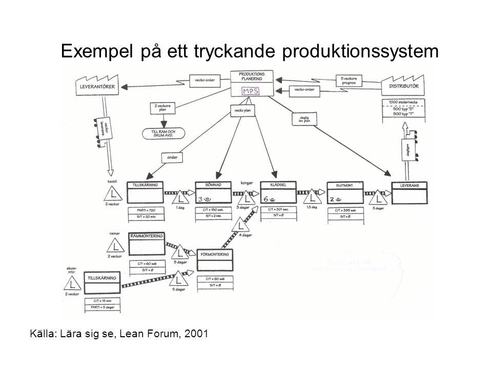 Exempel på ett tryckande produktionssystem