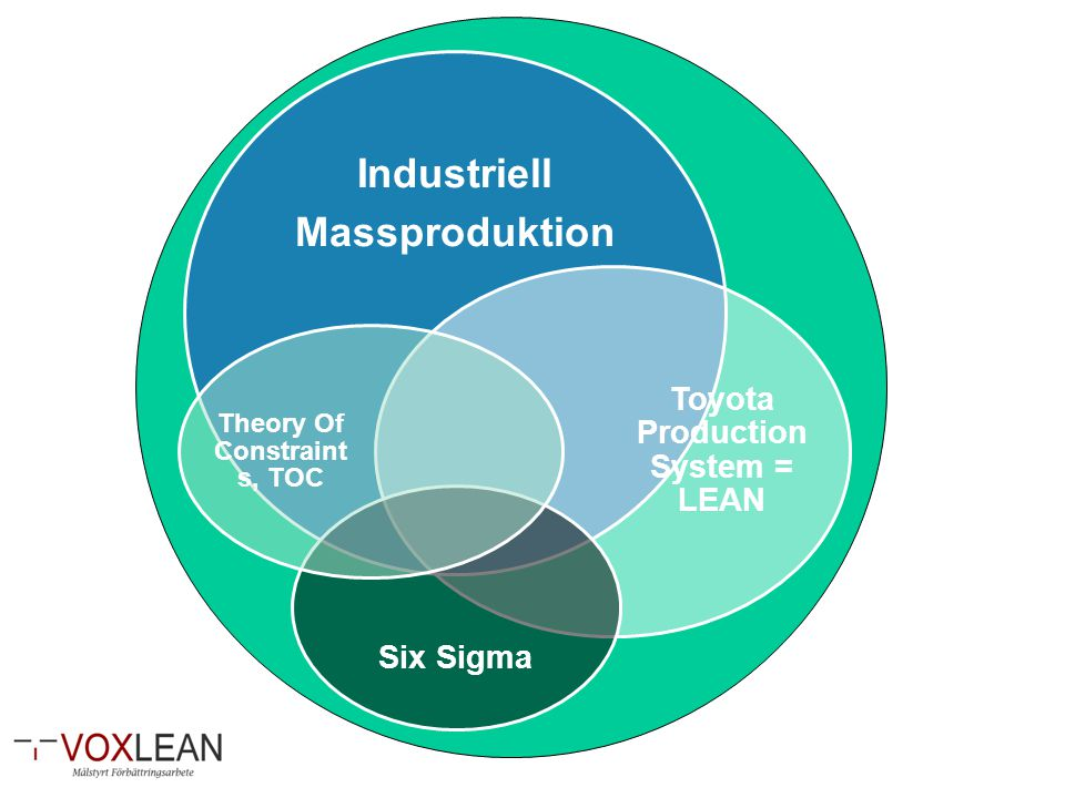 Toyota Production System = LEAN Theory Of Constraints, TOC