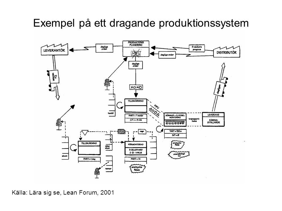 Exempel på ett dragande produktionssystem