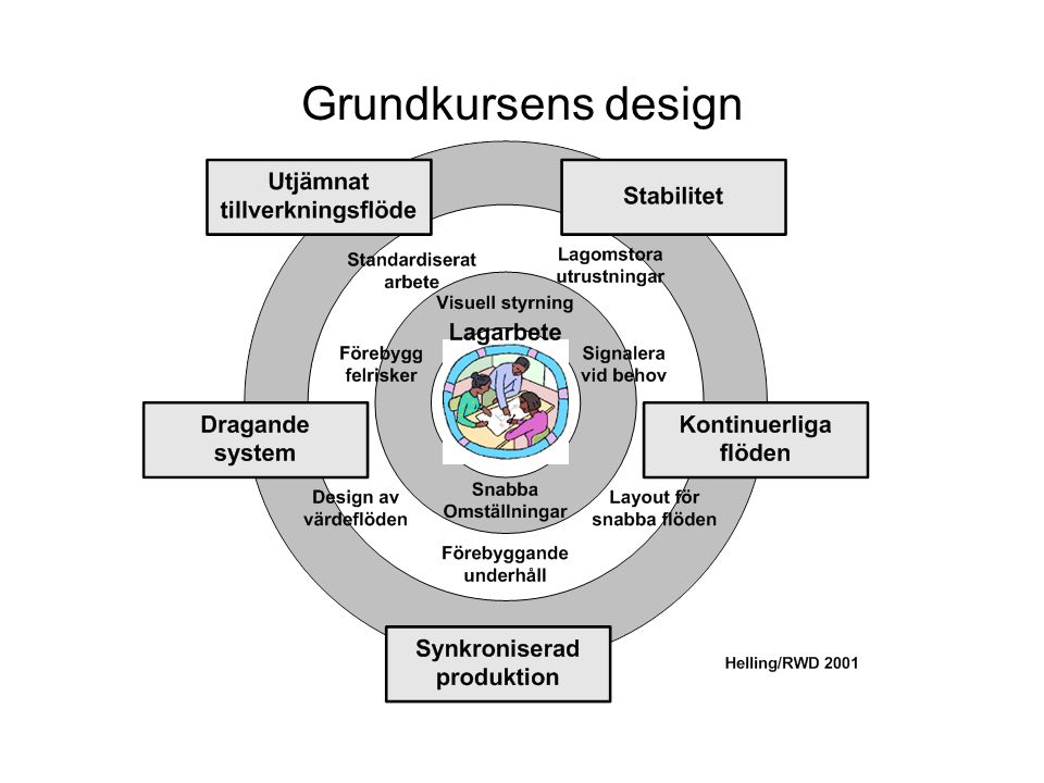 Grundkursens design