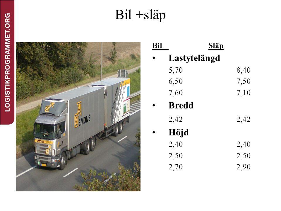 Bil +släp Lastytelängd Bredd 2,42 2,42 Höjd Bil Släp 5,70 8,40