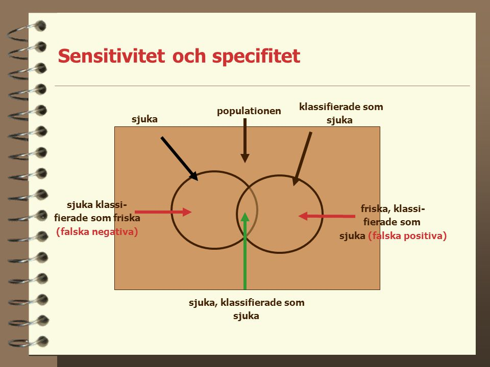 Sensitivitet och specifitet