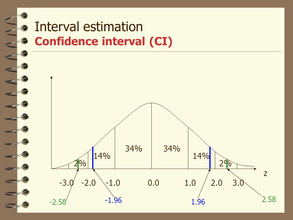Interval estimation Confidence interval (CI)