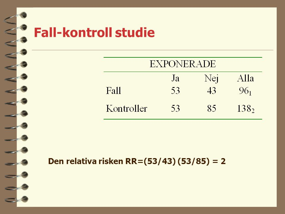 Den relativa risken RR=(53/43) (53/85) = 2