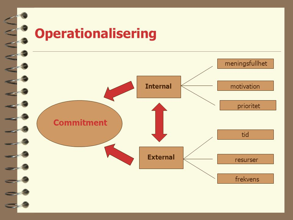 Operationalisering Commitment meningsfullhet Internal motivation