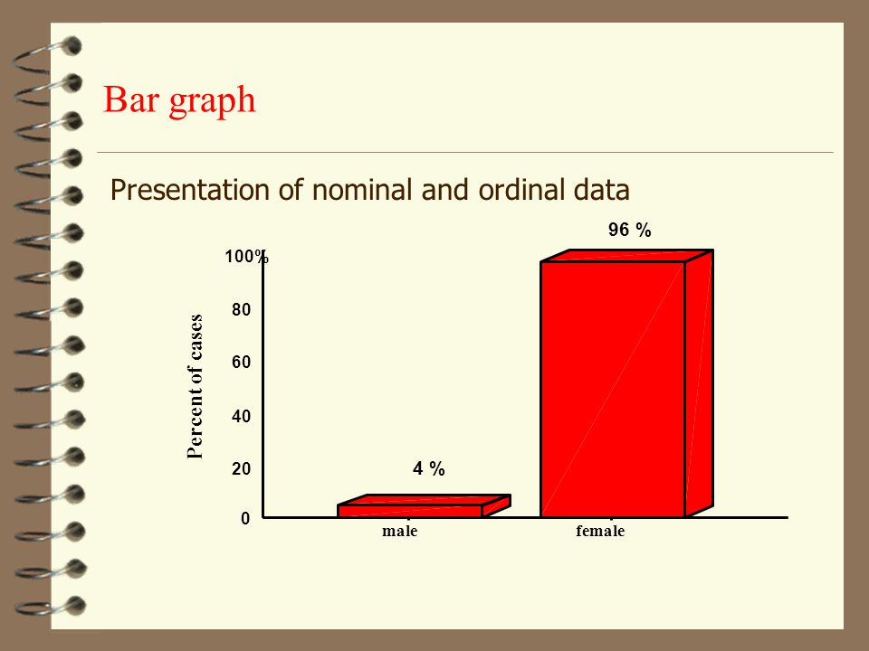 Bar graph Presentation of nominal and ordinal data Percent of cases