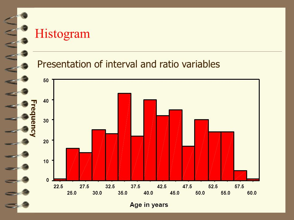 Histogram Presentation of interval and ratio variables Frequency