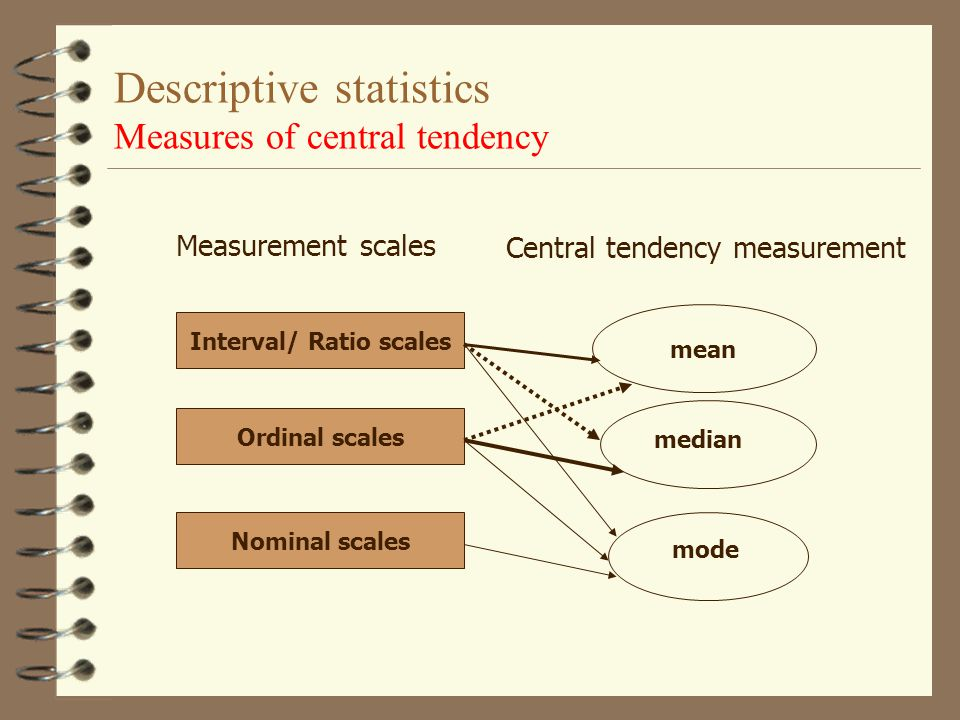 Descriptive statistics Measures of central tendency