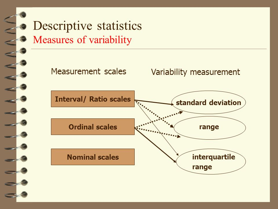 Interval/ Ratio scales