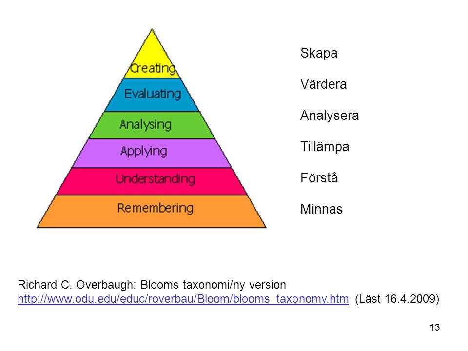 Skapa Värdera Analysera Tillämpa Förstå Minnas