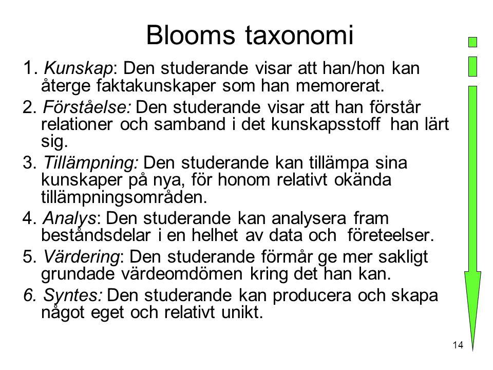 Blooms taxonomi 1. Kunskap: Den studerande visar att han/hon kan återge faktakunskaper som han memorerat.