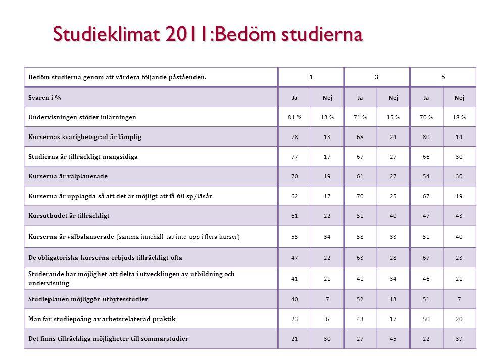 Studieklimat 2011:Bedöm studierna