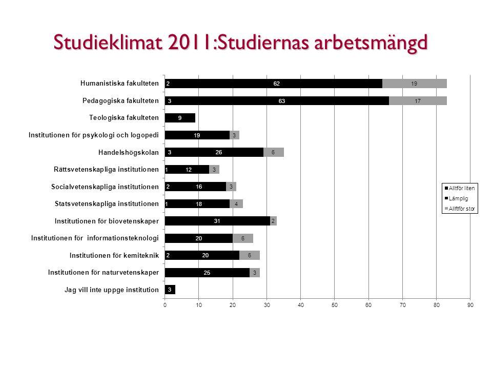 Studieklimat 2011:Studiernas arbetsmängd