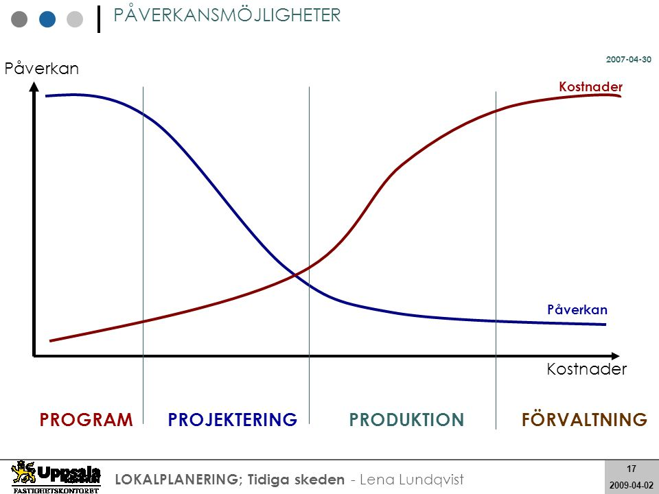 PROGRAM PROJEKTERING PRODUKTION FÖRVALTNING