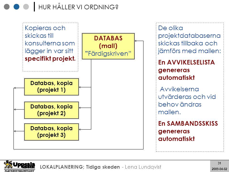De olika projektdatabaserna skickas tillbaka och jämförs med mallen: