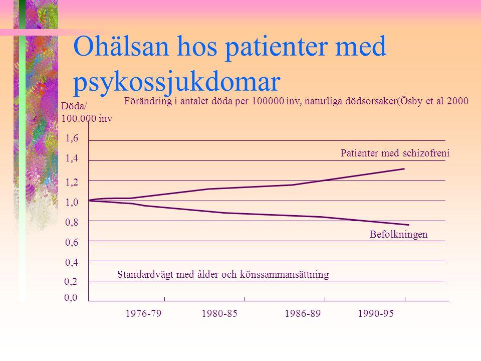 Ohälsan hos patienter med psykossjukdomar