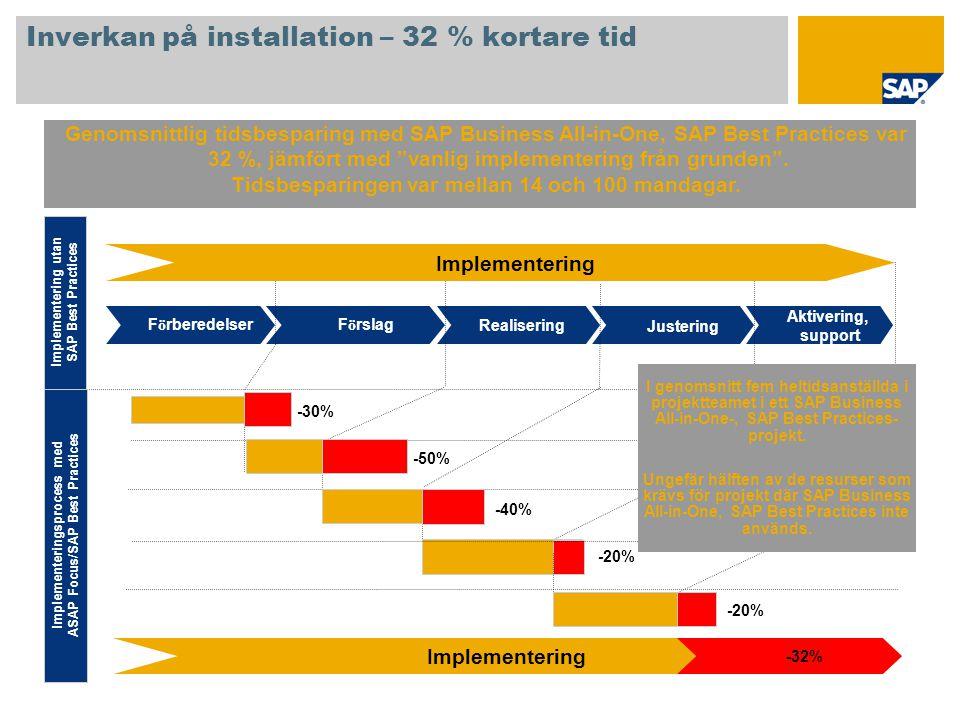 Inverkan på installation – 32 % kortare tid