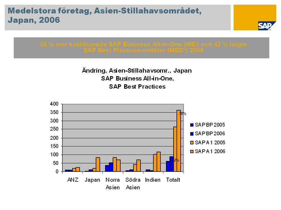 Medelstora företag, Asien-Stillahavsområdet, Japan, 2006