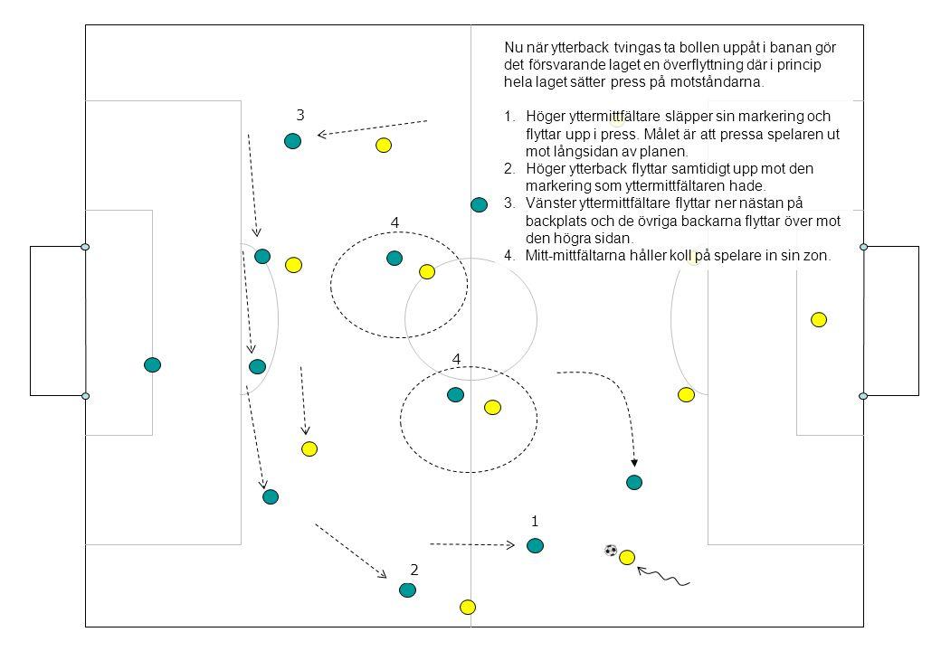 Nu när ytterback tvingas ta bollen uppåt i banan gör det försvarande laget en överflyttning där i princip hela laget sätter press på motståndarna.