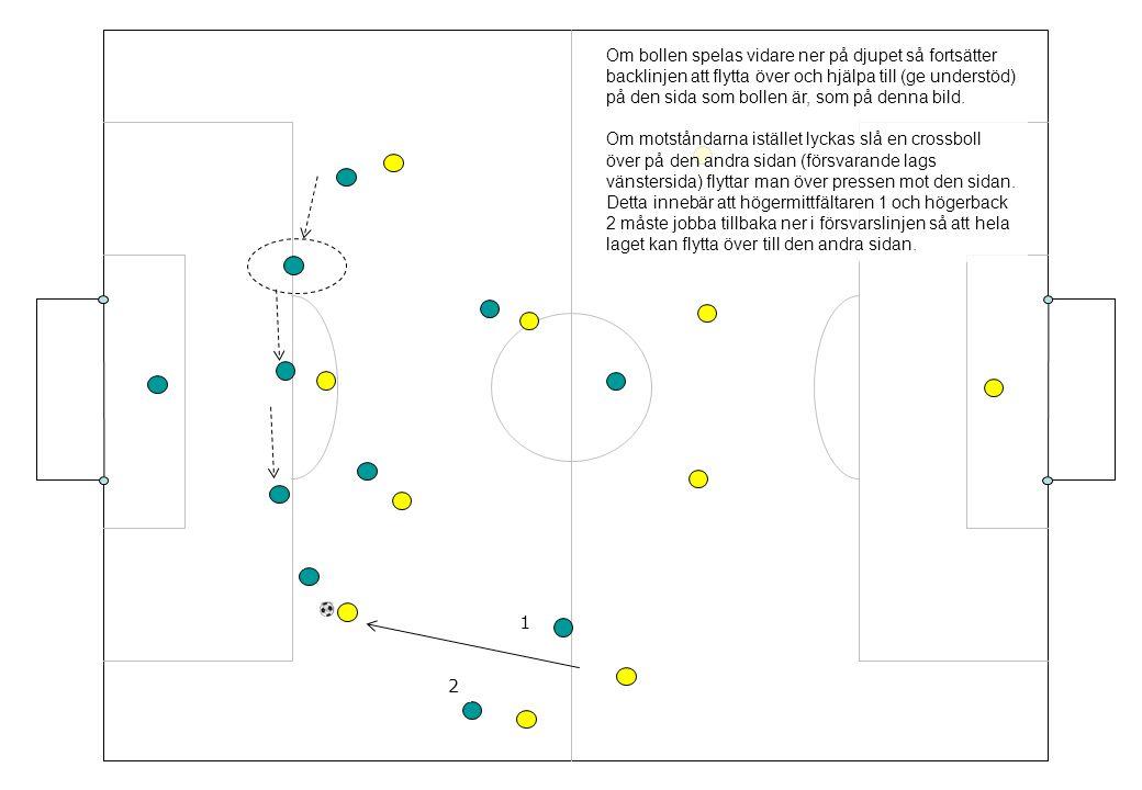 Om bollen spelas vidare ner på djupet så fortsätter backlinjen att flytta över och hjälpa till (ge understöd) på den sida som bollen är, som på denna bild.