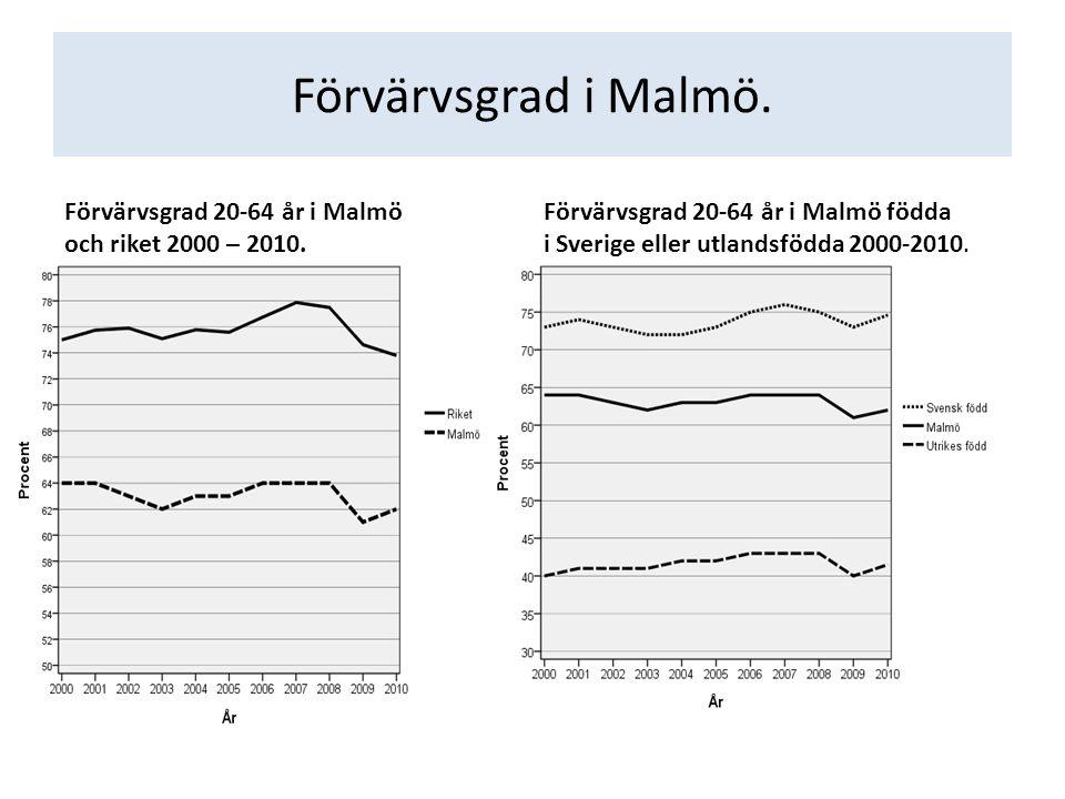 Förvärvsgrad i Malmö. Förvärvsgrad 20-64 år i Malmö