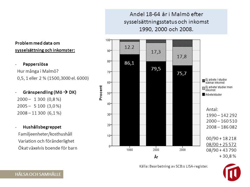 Andel 18-64 år i Malmö efter sysselsättningsstatus och inkomst