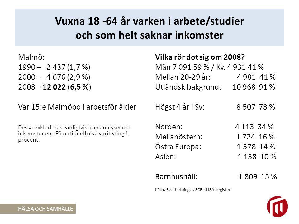 Vuxna 18 -64 år varken i arbete/studier och som helt saknar inkomster
